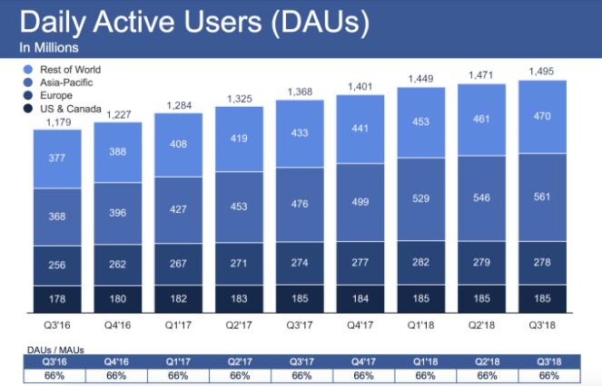 het nieuwsoverzicht op facebook: verleden tijd. Daily Active Users op Facebook per eind Q3 2018